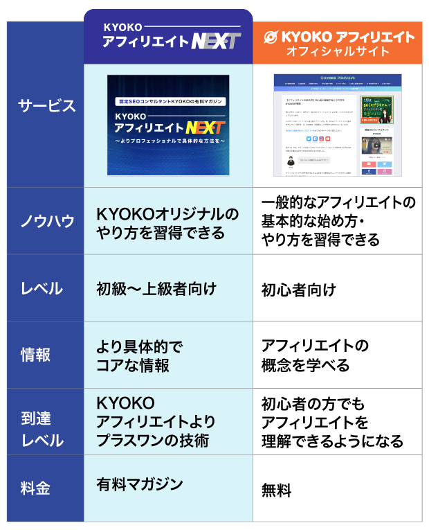 KYOKOアフィリエイトNEXTとKYOKOアフィリエイトの違い
