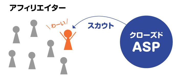 クローズドASPの特徴