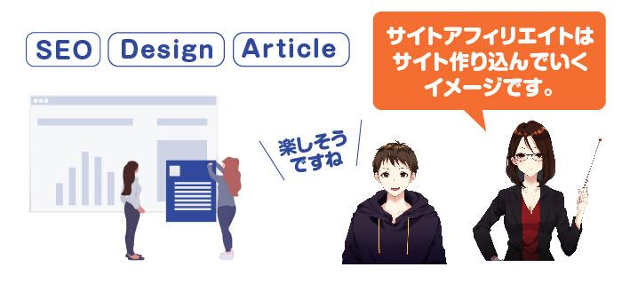 サイトアフィリエイトは専門書のようなサイトを作り、商品の販売を目的にしたアフィリエイトスタイルのこと