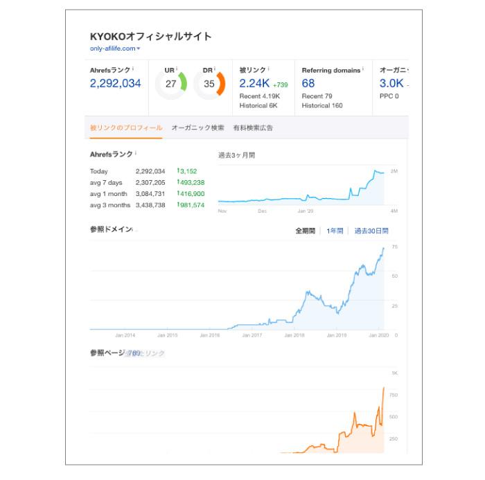 KYOKOオフィシャルサイトのデータその2