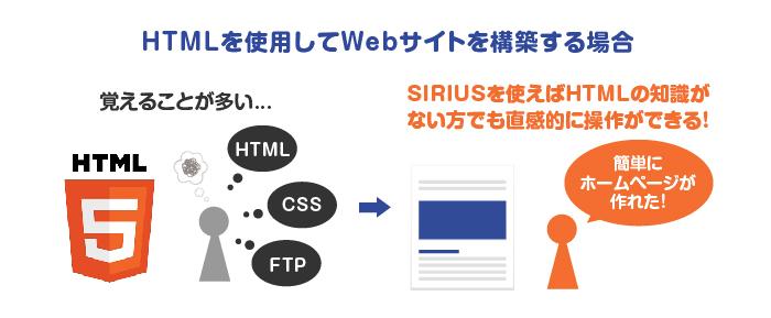 HTMLを使用してWEBサイトを構築する場合覚えることが多いが、SIRIUSがあれば直感的に操作ができる