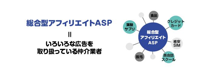 サイトアフィリエイトではASP案件を扱うことが多い