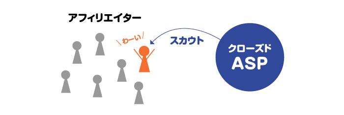 クローズドASPは、ASP側からのスカウトなどを受けることによって登録ができるASPです。