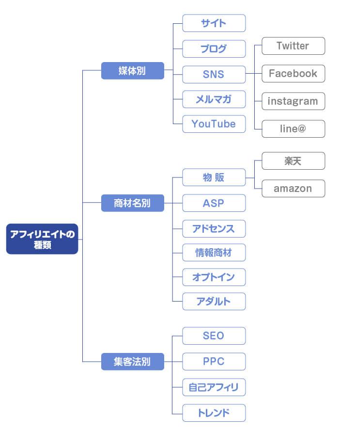 アフィリエイトの種類を体系化して図式にした画像