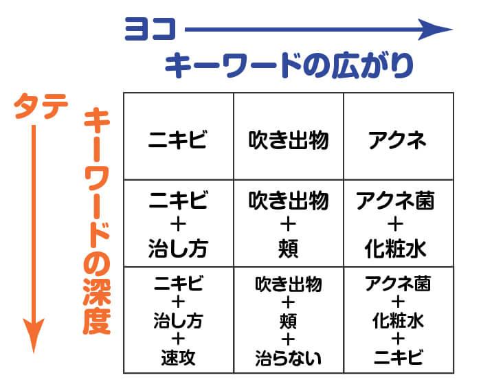 ずらしキーワードマンダラチャートの実践2