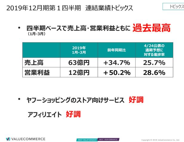 バリューコマースの2019年12月期第一四半期連結業績トピック