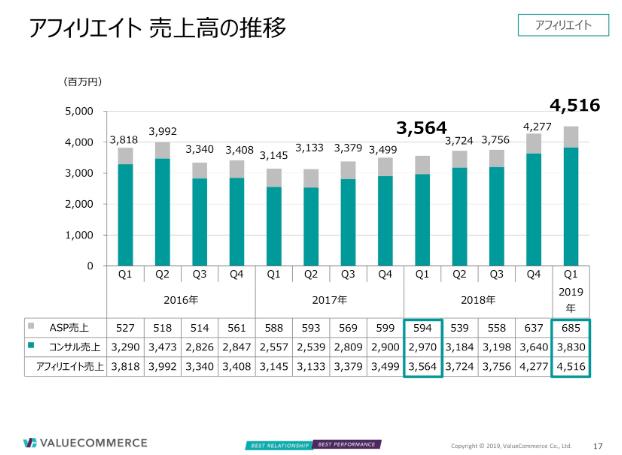 バリューコマースのアフィリエイト売上高の推移