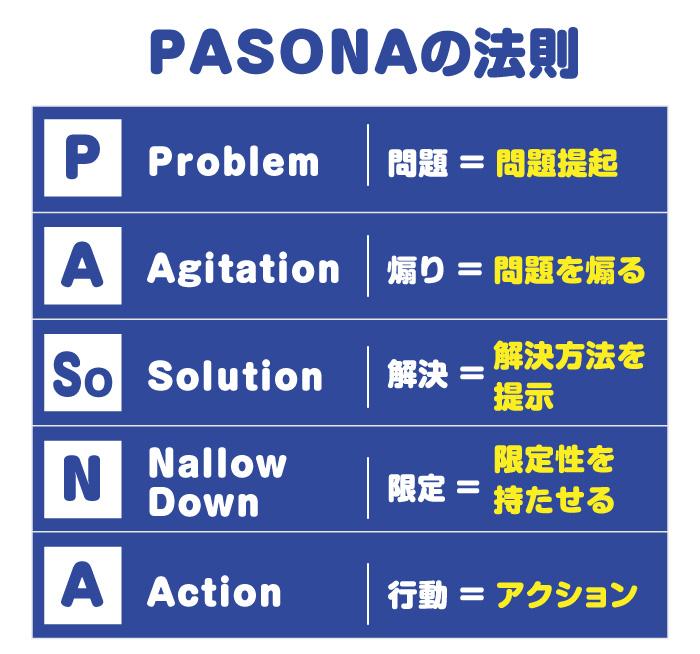 PASONAの法則