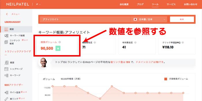 赤枠の「検索ボリューム」という箇所を参照。