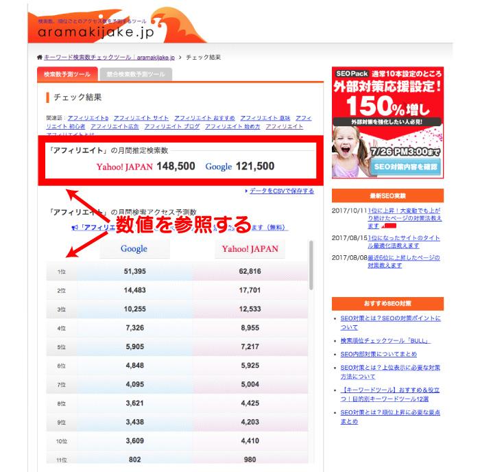 Yahoo!とGoogleの月間推定検索数が表示されています。