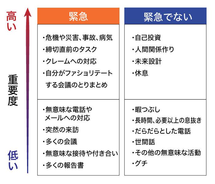 重要性と緊急性のマトリックス図