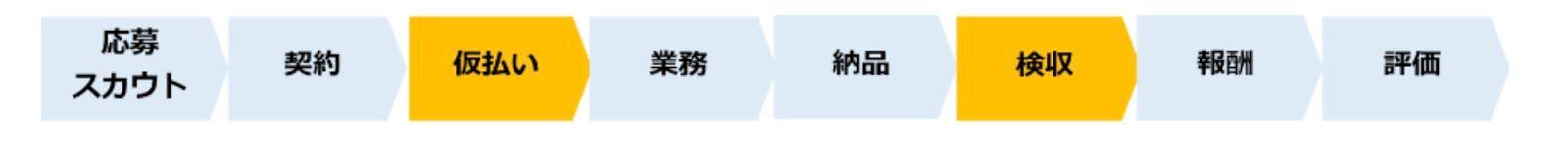 クラウドワークスプロジェクト形式