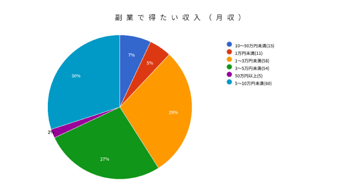 副業収入グラフ