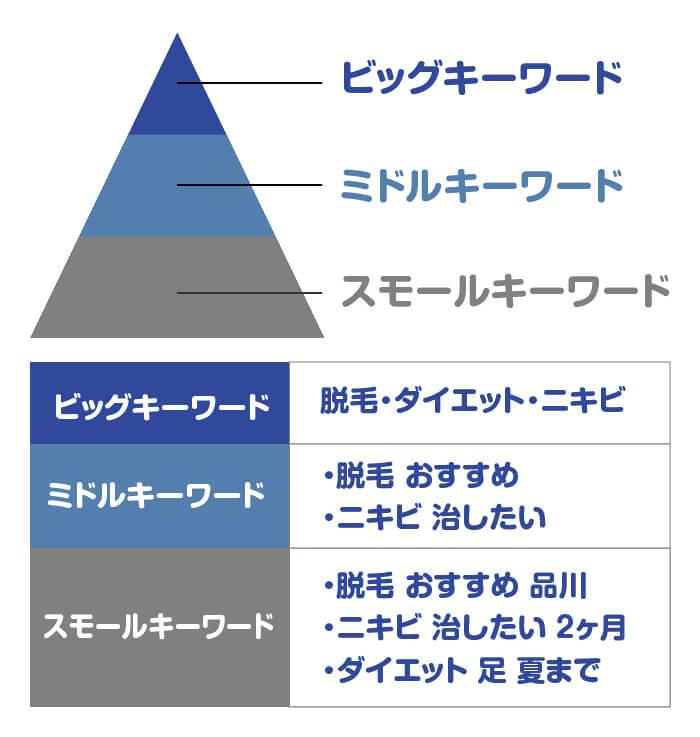 キーワード選定の階層図