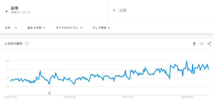 「副業解禁」と言う言葉はGoogleトレンドで見ても過去5年間で、どんどん上昇