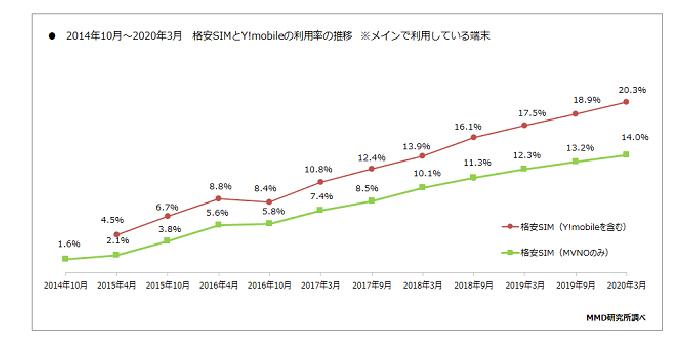 格安SIMの市場規模自体は2020年現在でも上昇傾向