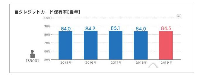 クレジットカードの市場自体は2015年から横ばい傾向
