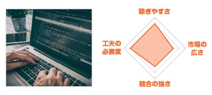 プログラミングレーダーチャート
