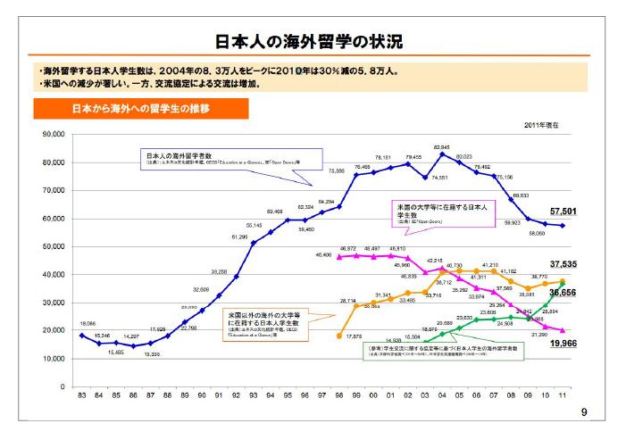 日本人の海外留学の状況