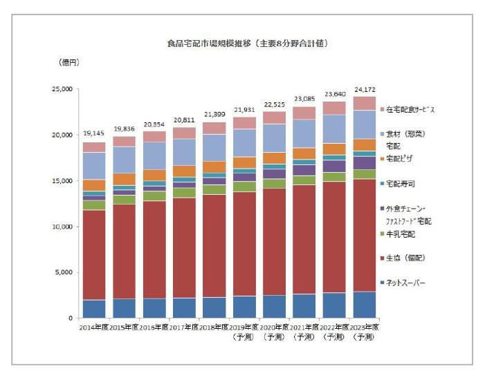 食品宅配市場規模