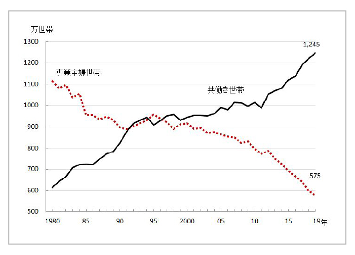 食品宅配市場規模は年々拡大傾向