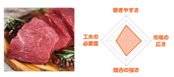 牛肉通販レーダーチャート