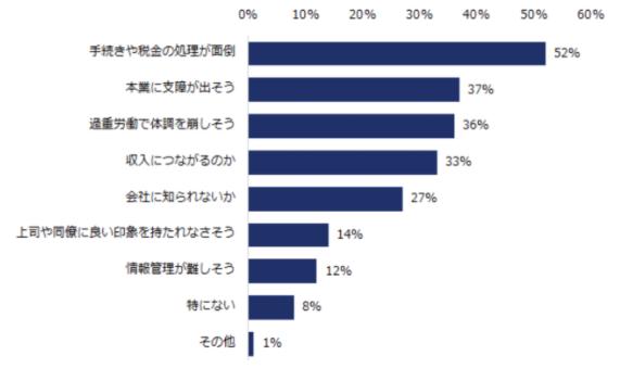 エン・ジャパン株式会社の副業を始めたいけど始められない人の統計グラフ